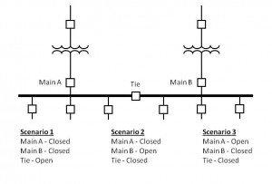 Tidal Wave Figure 1 Single Line and Scenarios