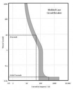 Tidal Wave Figure 2 Graph
