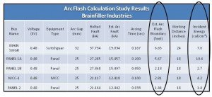Tidal Wave Figure 3 Study Results