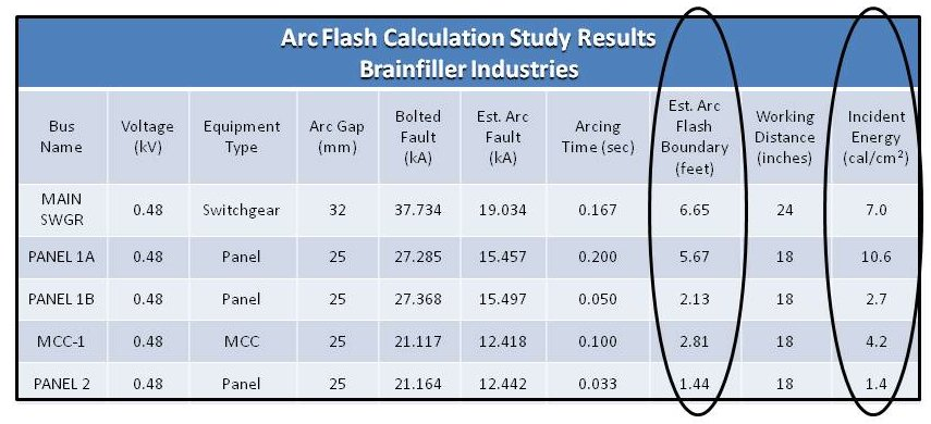The Arc Flash Hazard Analysis Requirements Are Not New ...