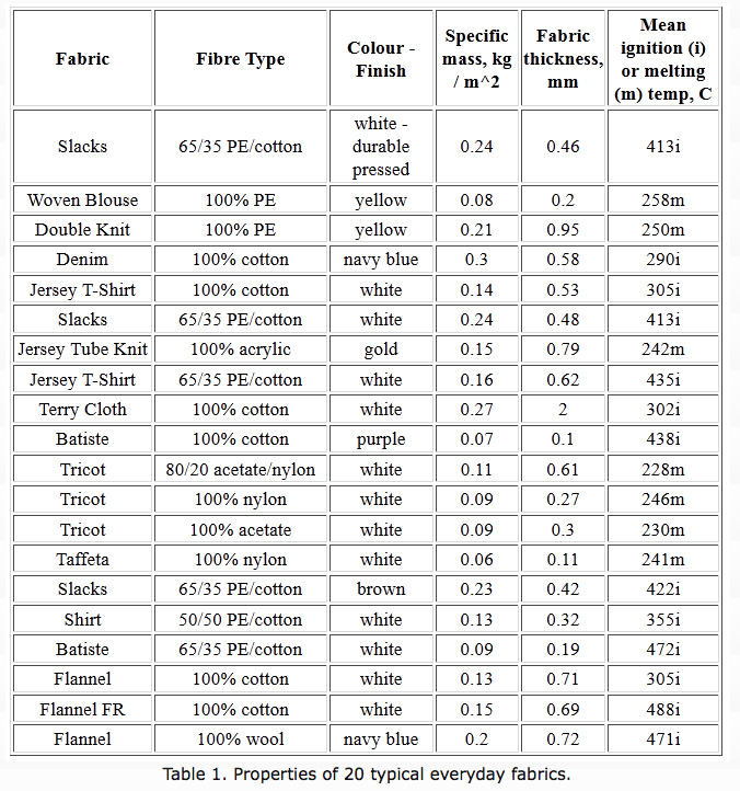 Properties of Fabric Table