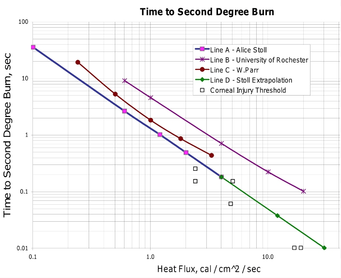 Time To Second Degree Burn Graph